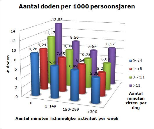figuur 1 - langdurig zitten en doden per 1000 persoonsjaren