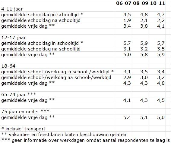 tabel 1 gemiddeld zitgedrag per leeftijdsgroep