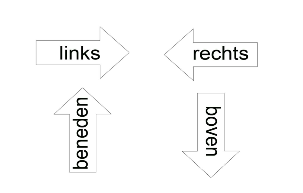 Figuur 2 - Ook het herkennen van pijlen gaat minder gemakkelijk als deze voorzien zijn van tegenstrijdige woorden.